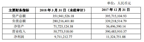 洲明科技拟以1.92亿元对清华康利增资