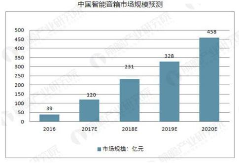 智能音箱行业发展趋势分析 销售量将大幅增长