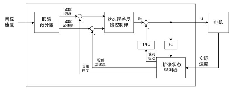 无刷直流电机基于ADRC的无感FOC速度控制方案