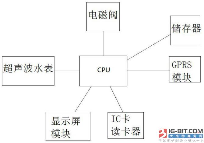 【仪表专利】基于超声波测量和GPRS数据传输的水表系统