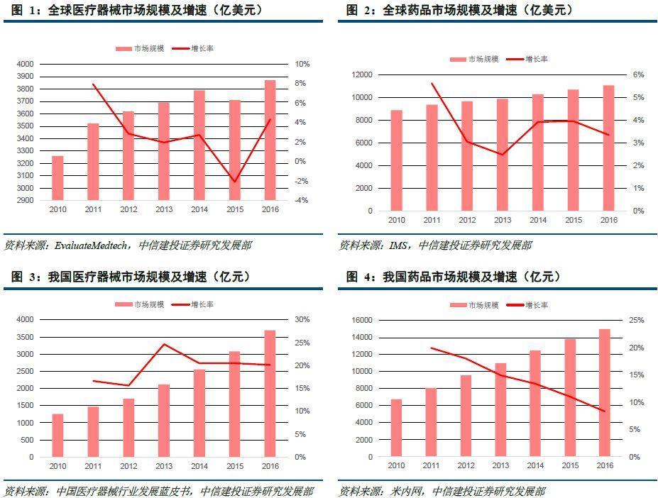 中国医疗器械的崛起之路