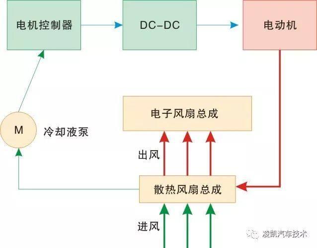 解析新能源汽车技术驱动电动机冷却系统