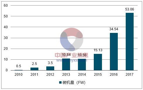 2018年中国澳门赌场官网网站行业发展现状及市场前景预测