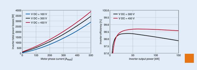 TDK携手英飞凌研发xEV逆变器 可将逆变器的效率提升到98%以上