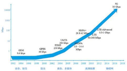 2018年连接器市场发展四大看点
