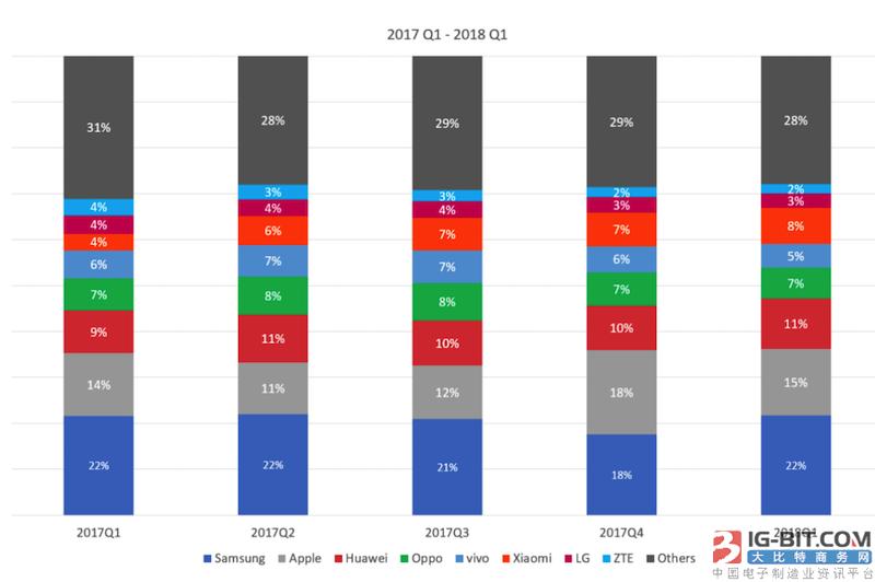 智能手机趋于饱和,新兴市场在哪里?
