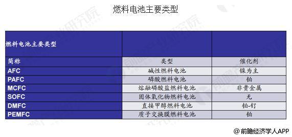 中国燃料电池行业发展趋势 国产化助力行业发展