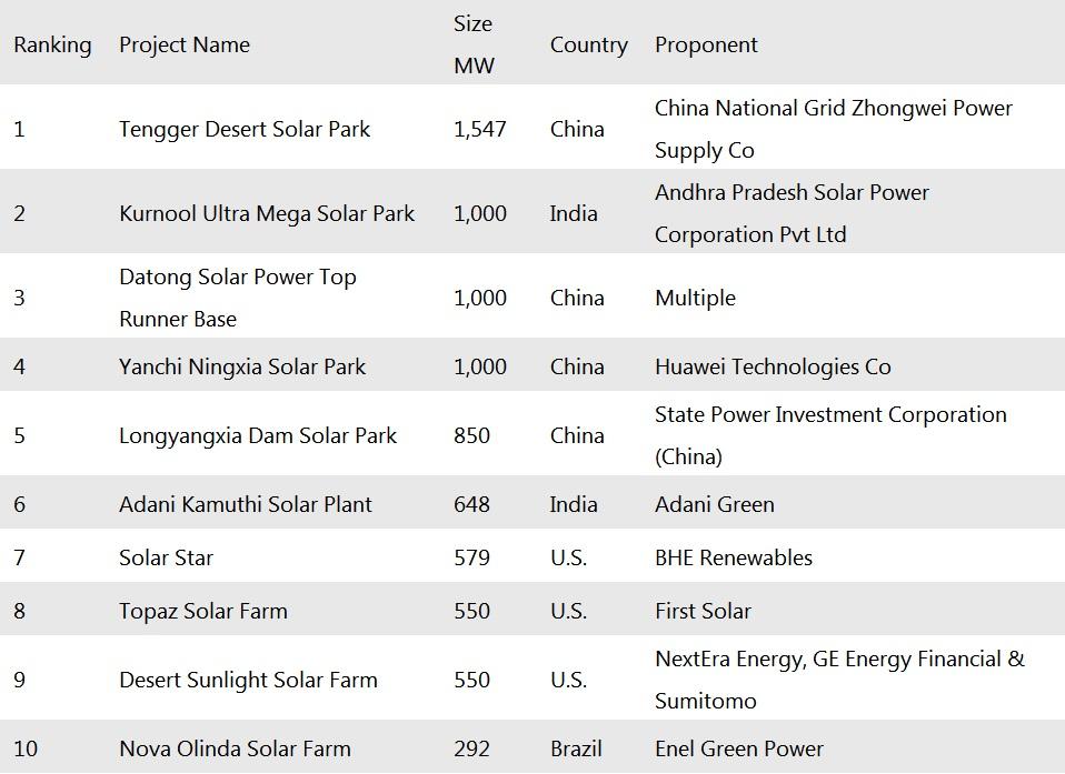 成本下降 中印两国领跑全球太阳能电力增长