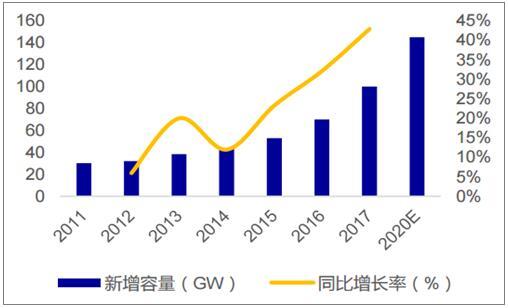 影响2018年光伏行业新增装机量的因素