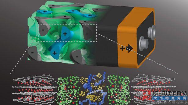康奈尔大学开发可瞬时充电的螺旋形电池结构