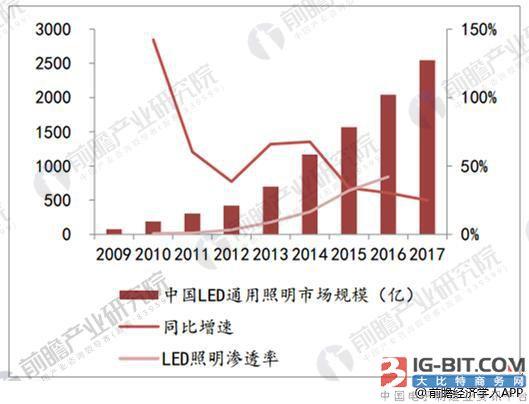 LED照明市场规模迅速扩张 产品日趋向个性化与智能化方向发展