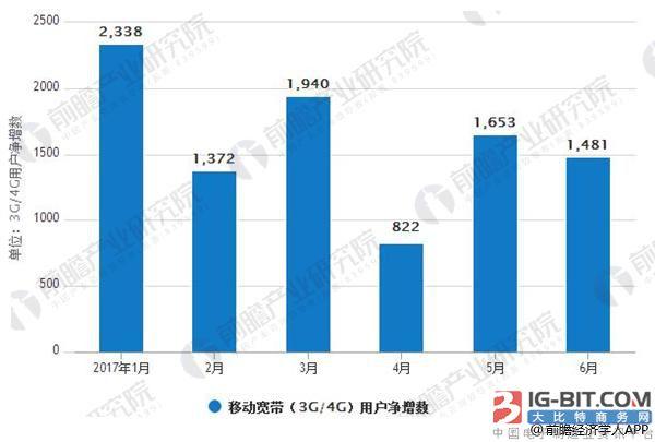 4G产业市场规模成熟发展 技术行业应用领域广阔