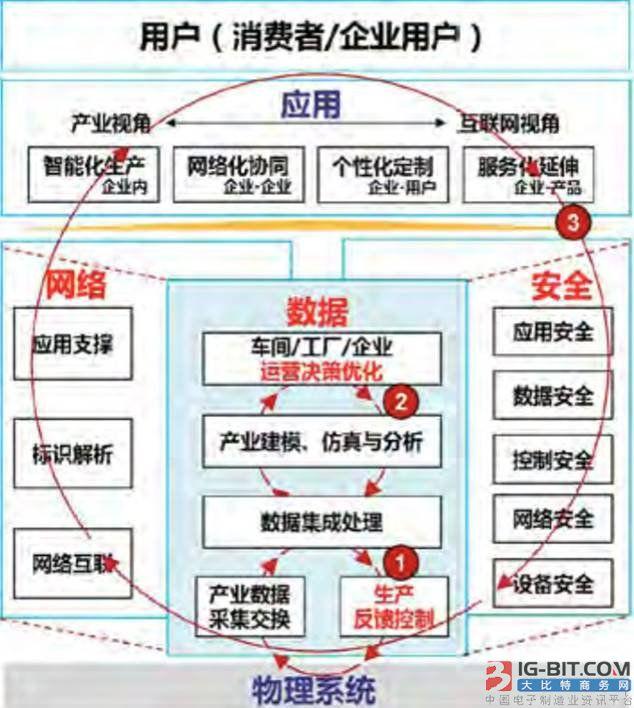 资讯中心 产业新闻 正文      图 | 工业互联网参考体系结构(版本1.