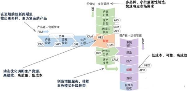 美、德、日、中工业互联网架构发展分析
