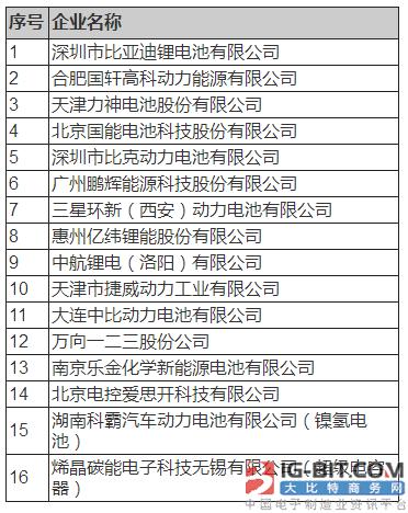 21家电池企业进入首批白名单 韩国企业有三家
