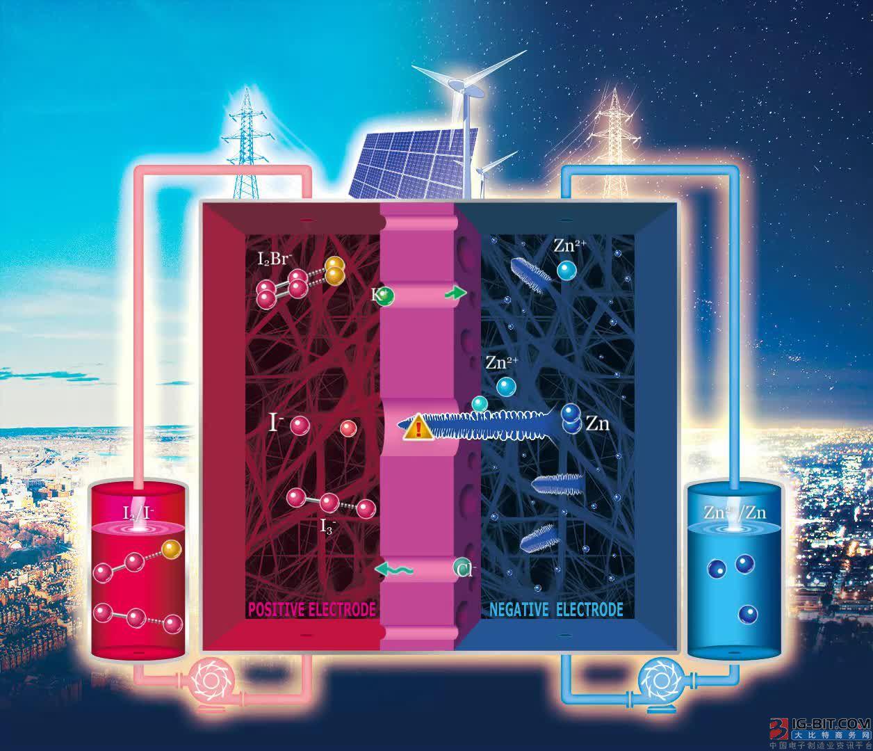 大连化物所高能量密度、长寿命锌碘液流电池研究取得进展