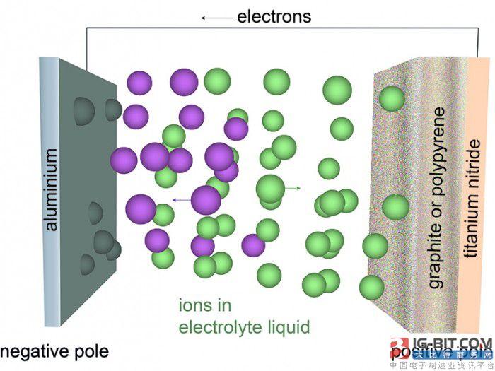 这种传说中的电池防短路防刺穿 能量密度增加一倍