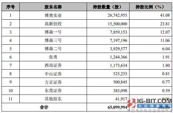 睿博光电拟购多家公司股权 加速布局汽车照明产业