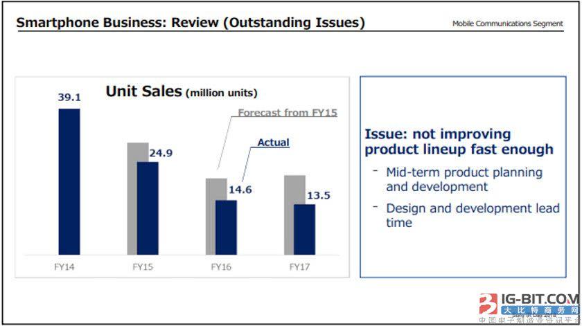 索尼总结手机销量下滑原因:改进缓慢+缺乏创新