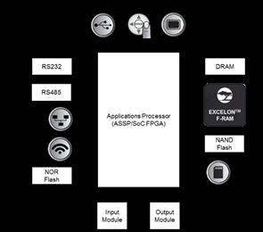 工业4.0 非易失性数据记录