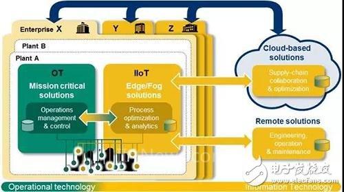 浅谈横河电机工业物联网(IIoT)