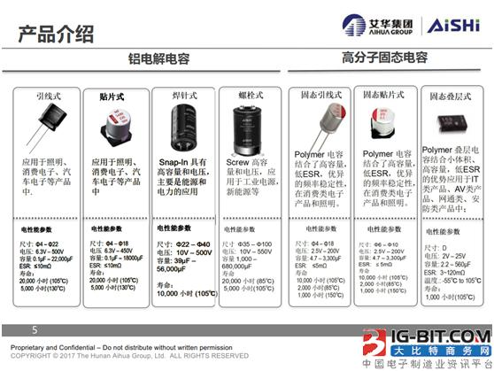 《铝电解电容器在LED驱动中的创新应用》