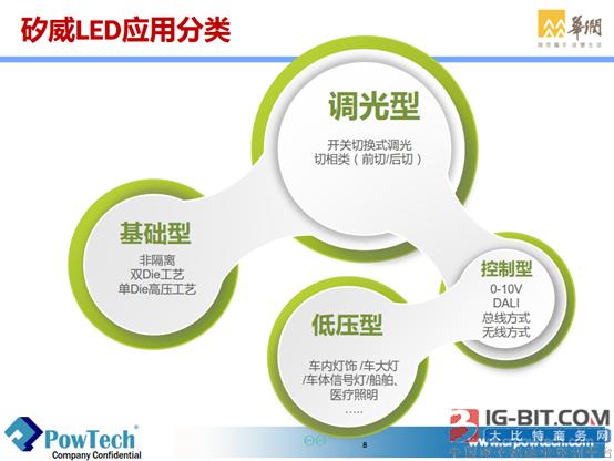 《LED Plus 创新驱动解决方案》