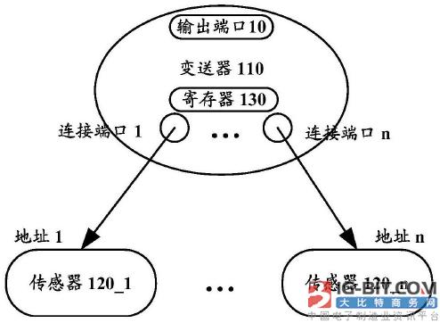 【仪表专利】流量计和流量计系统
