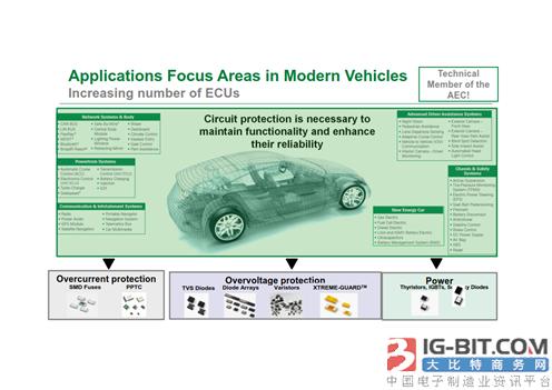 《如何提高汽车照明的可靠性和安全性》