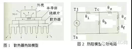 开关电源的几种热设计方法
