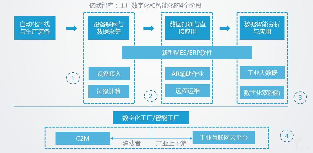 工厂数字化与智能化的四个阶段