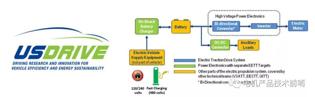 """解读2025年美国电动汽车驱动电机电控""""路线图"""""""