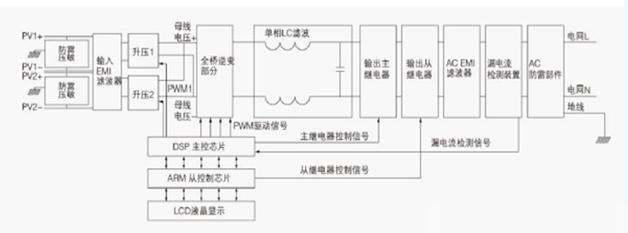 浅析澳门赌场官网网站逆变器电感元件及其技术趋势