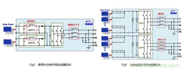 商用中功率逆变器中的重要核心磁元件的电感,绝大部分采用非晶类磁材.