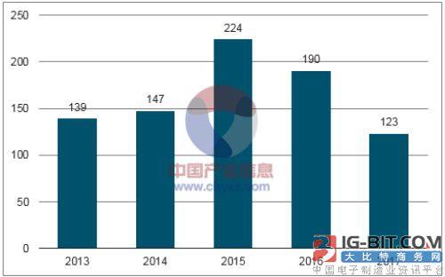 中国智能电表出口量持续增长