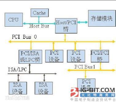 PCI总线与PXI总线对比分析