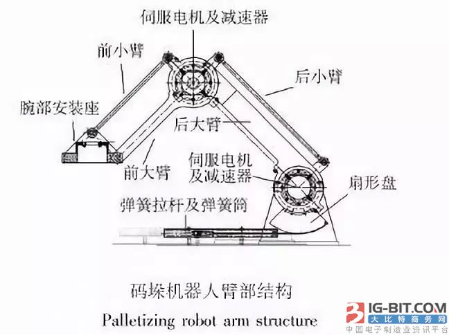 减速器如何替代电机转速来控制机器人关节运动