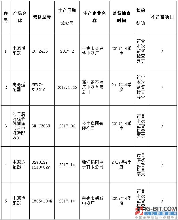 浙江省质监局:电源适配器等15批次产品抽查合格