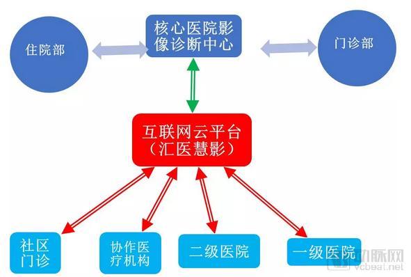 汇医慧影助力华润武钢总医院打造区域医学影像诊断中心