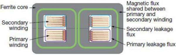 用PLA51平面变压器设计增强功率密度和效率