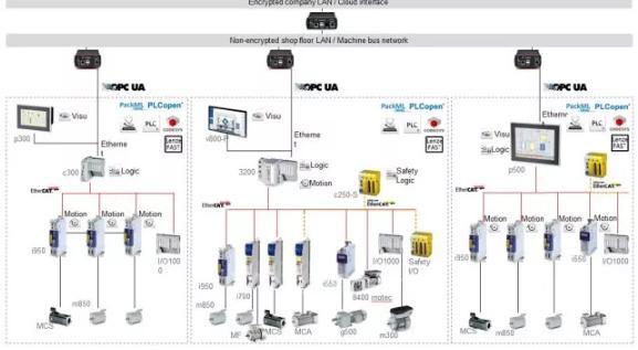 i950伺服驱动 开启Lenze自动化系统的新篇章