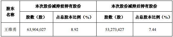 乾照光电股东王维勇减持1.48%股份