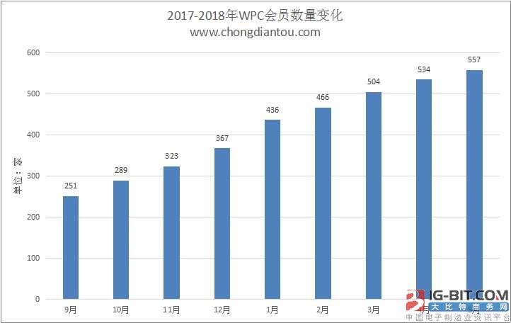 WPC无线充电联盟公布2018年5月Qi会员名单:557家