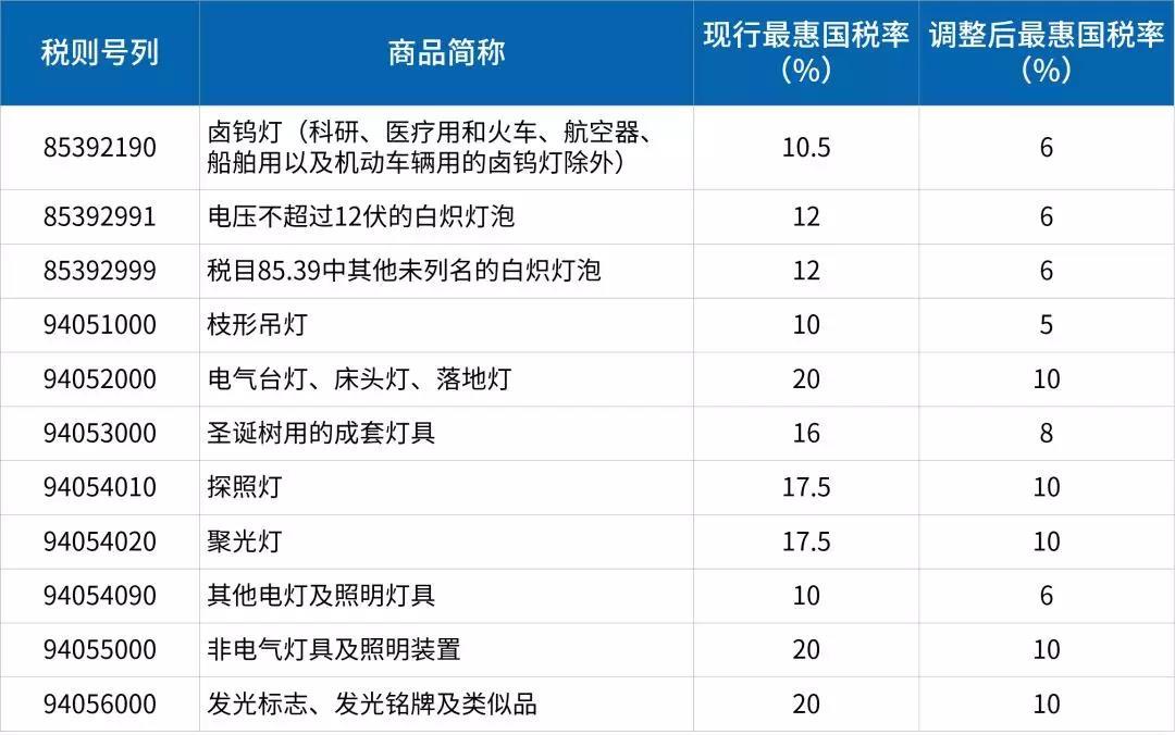这11类照明电器产品进口关税将下调,7月1日起实施