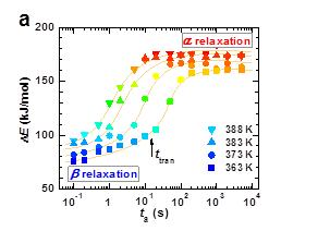 铁基非晶合金软磁性能的微观调控机制方面的系列进展