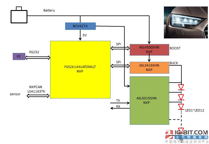 大联大品佳集团推出基于NXP MCU的ADB自适应汽车大灯系统解决方案