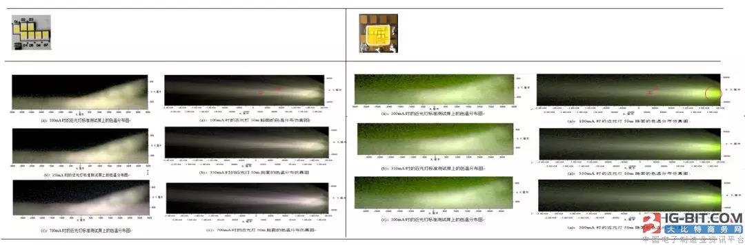 对LED前照灯而言,色温均匀性到底有多重要?