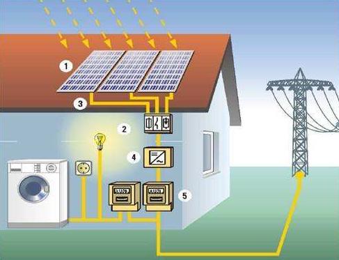 混合逆变方式的太阳能+储能系统激活澳洲储能市场