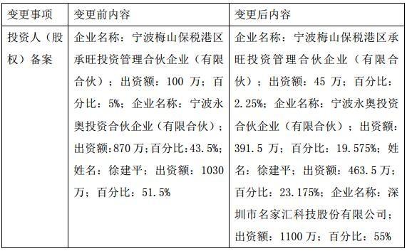 名家汇收购浙江永麒照明55%股权的最新进展