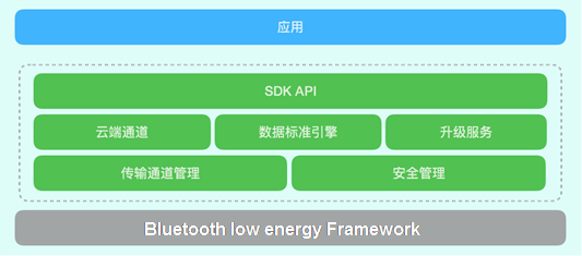 Rise now, bluetooth of SimpleLinkTM low power comsumption? Wireless MCU supports platform of net of couplet of content of A Liyun Link